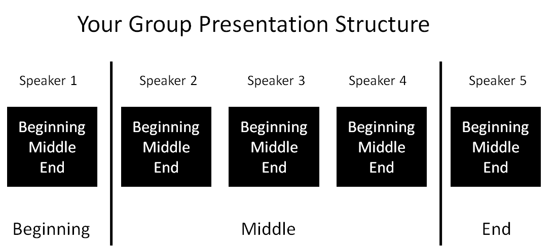 Business Presentation Structure adds Impact