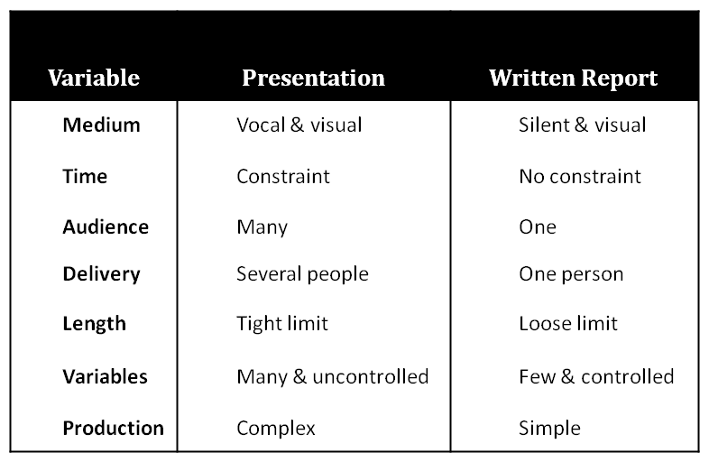 Prepare the Business Presentation aside from your written report